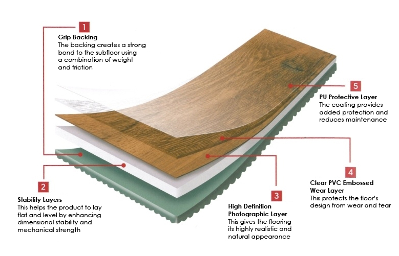 wooden vinyl flooring diagram